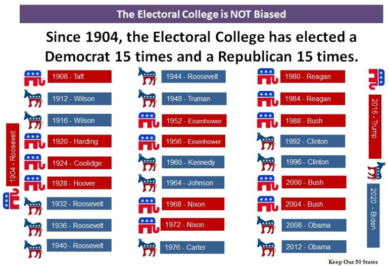 Graph listing the US presidential elections from 1904 to 2020